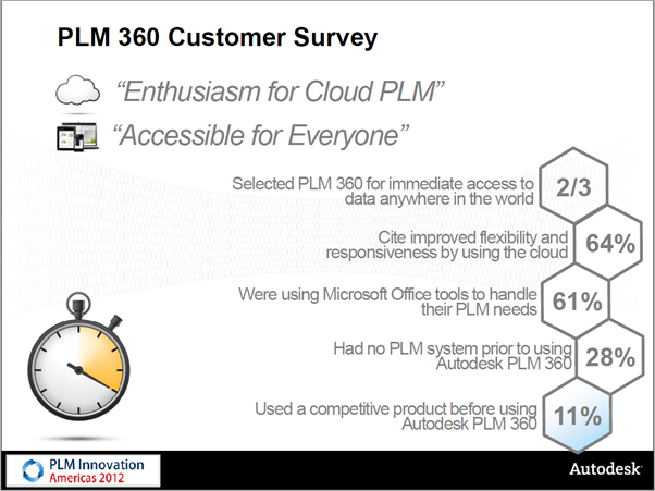 Autodesk PLM 360 Innovation