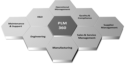 Autodesk PLM 360