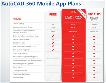 Autodesk AutoCAD 360 Mobile Pro Plan Options List