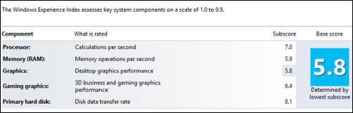 Lenovo Carbon X1 Touch Windows Experience Index