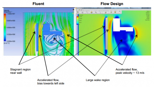 ANSYS Fluent & Autodesk Flow Design comparison