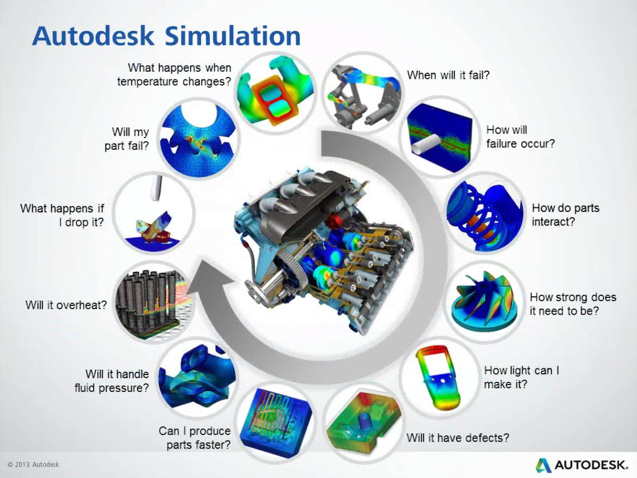Autodesk Simulation Portfolio for 2015