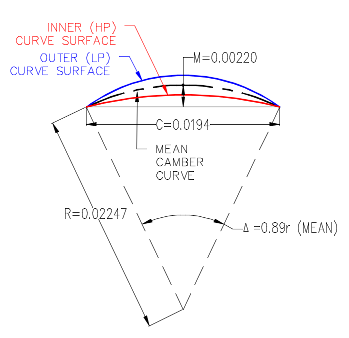 CAD Curve Area Calculations Mid Ordinate