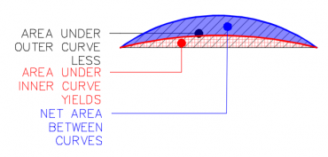 Engineering Notes: Curved Area Calcs Using Limited Information